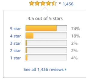 4.5 out of 5 stars amazon review