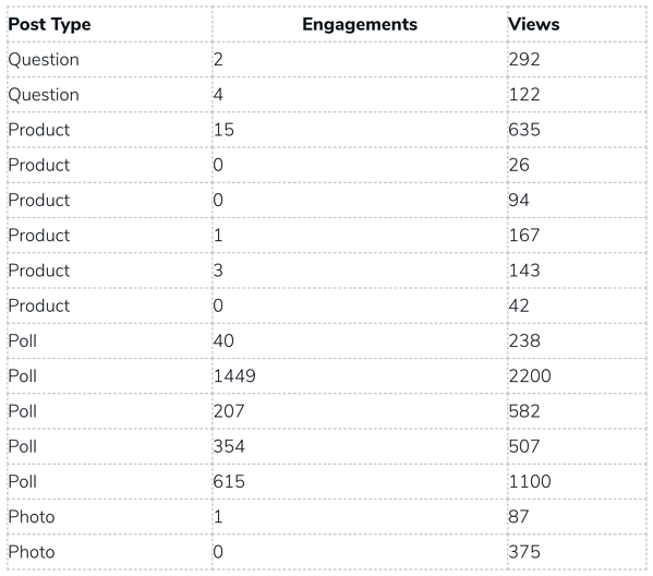 Spark Engagement Table
