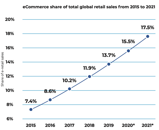 eCommerce penetration to the global retail sales market is increasing exponentially year over year.