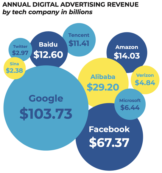 Big tech companies and eCommerce are driving a huge trend of increasing ad spend. Advertising will be a huge driver behind eCommerce success.