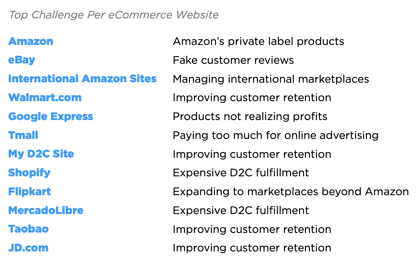 Each ecommerce platform has its own challenges. However, having a marketplace expert partner like Pattern can help you overcome them.
