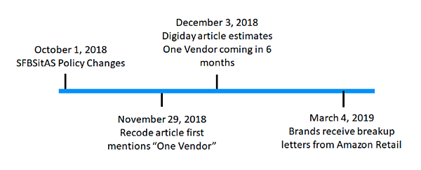 Pattern's Amazon experts analyzed the developments of the Amazon One Vendor rumor into a timeline about whether Amazon would consolidate Amazon Seller Central and Vendor Central into one selling platform.