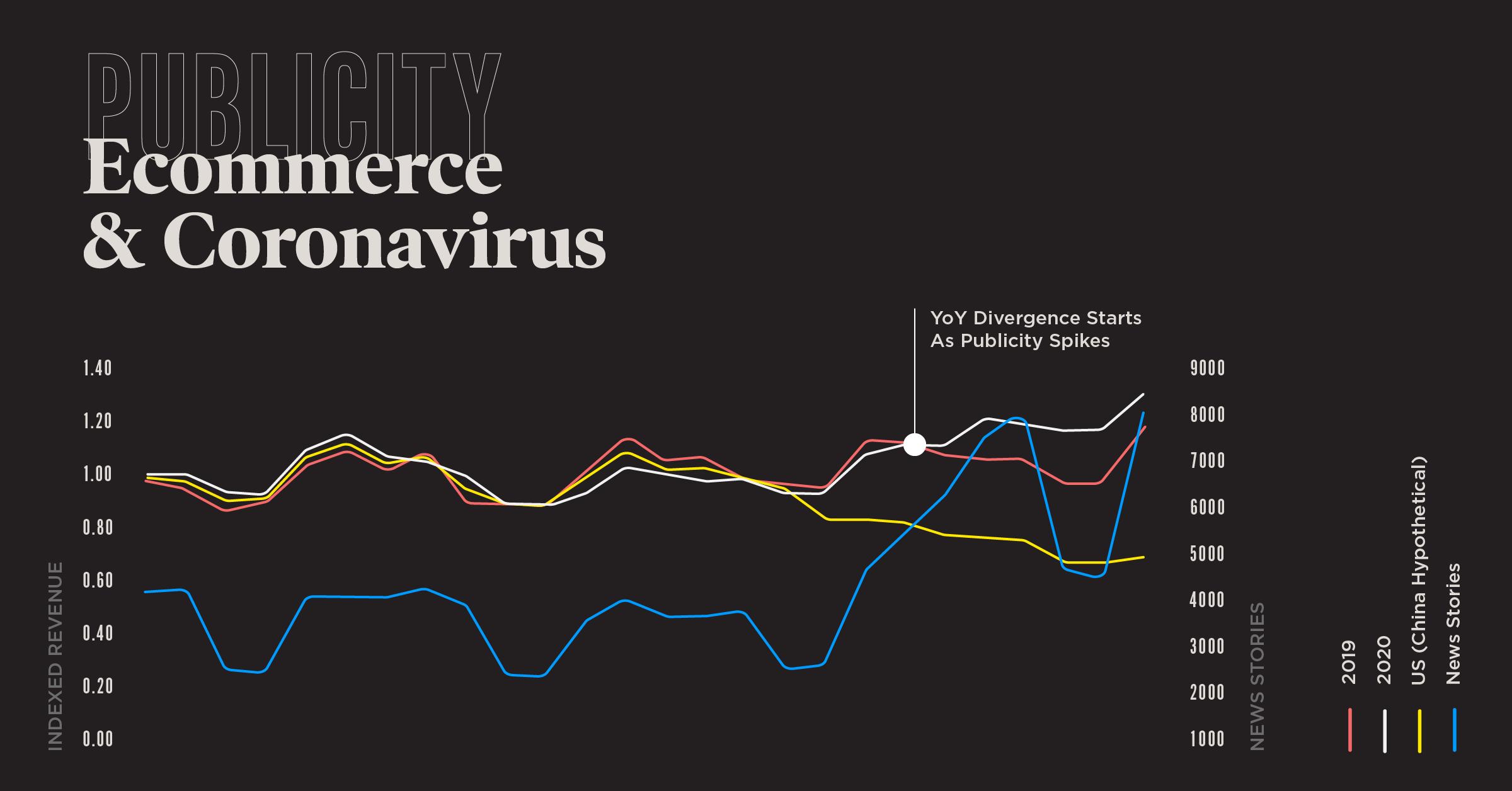impact of coronavirus on ecommerce